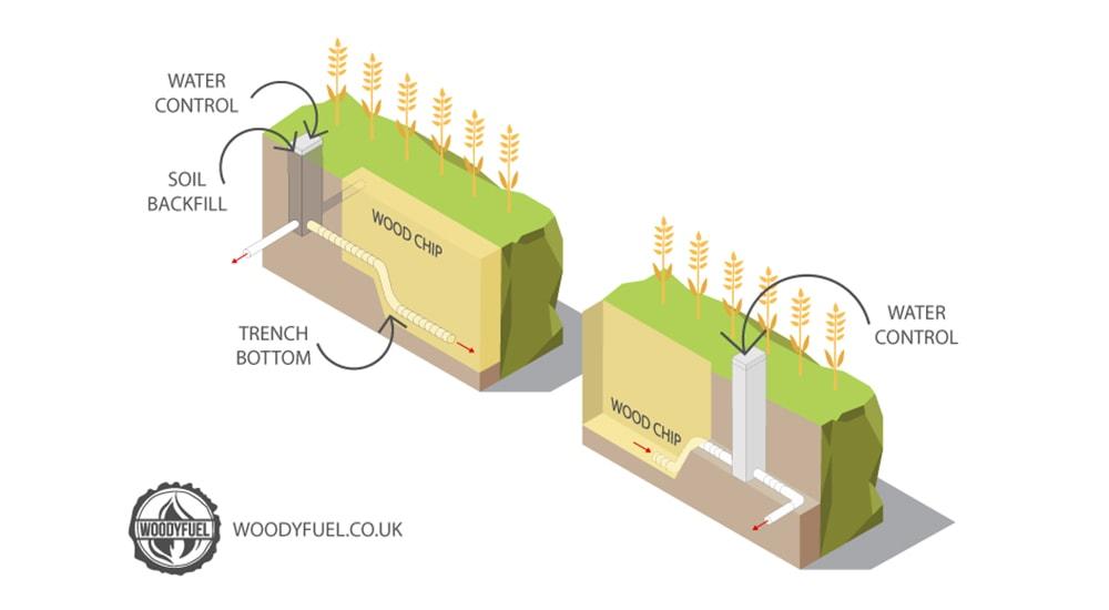 Wood chip bioreactor